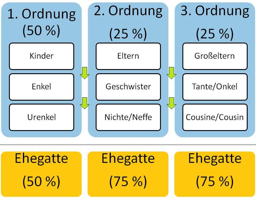 Gesetzliche Erbfolge in Deutschland | Eigene Darstellung der gesetzlichen Erbfolge nach: Birgit Felden und Annekatrin Klaus: Unternehmensnachfolge, Stuttgart, 2003. Abb. 34.