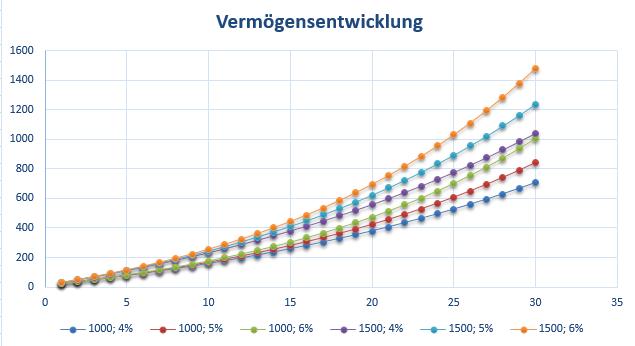 Die Kraft des Zinseszinseffekts: 1000 € und 1500 € werden zu vier, fünf und sechs Prozent über 30 Jahre lang verzinst. Die senkrechte Achse zeigt das entstehende Vermögen in Tausend-€. Startkapital 10.000 €