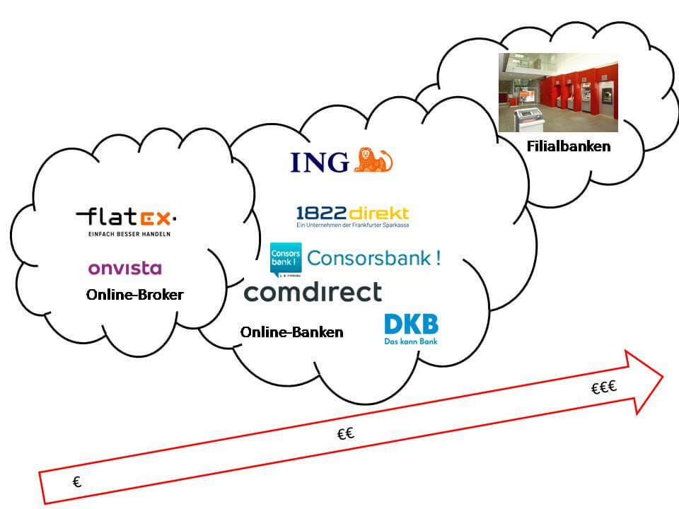 Kosten von Online-Brokern, Online-Banken und Filialbanken im Vergleich. Ungefähre Darstellung: Eine genaue Übersicht findest du im Vergleichsrechner
