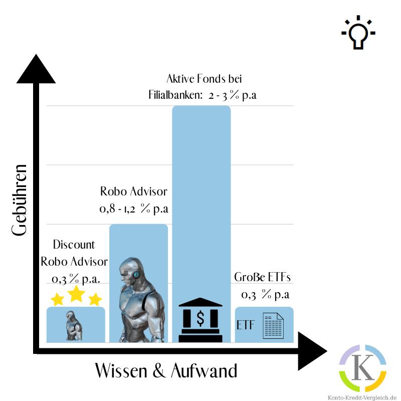 Die Gebühren einer Geldanlage über Wissen & Aufwand aufgetragen. Haben Robo Advisor die aktiven Fonds bereits deutlich hinter sich gelassen, ist davon auszugehen, dass sich die Kosten in Zukunft kaum noch von den Kosten eines ETF Portfolios unterscheiden. Bei Quirion ist das für die ersten 10.000 Euro bereits heute schon der Fall. Anbieter wie Quirion habe ich in der Grafik als Discount Robo Advisor bezeichnet. Sie liegen von den Kosten gleichauf mit ETFs, bieten aber einen deutlich besseren Service.  Einstiegshürden bei Robo Advisors sinken vermutlich auch in Zukunft weiter.