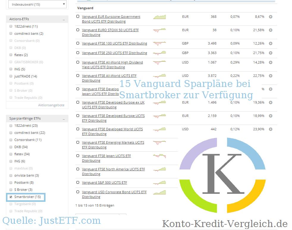 Großer Vorteil des Smartbroker Depots: 15 besparbare Vanguard ETFs stehen zur Verfügung. Quelle: JustETF.com