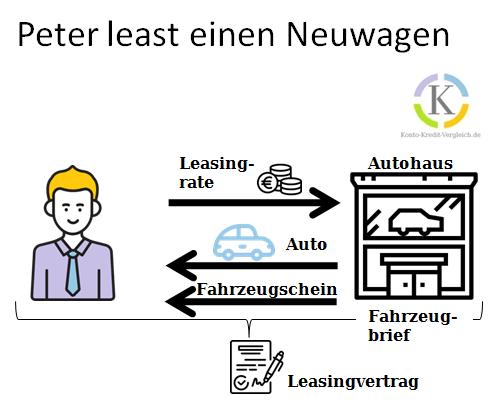 Auto leasen Schematischer Ablauf Peter least einen Neuwagen # Auto Bar kaufen finanzieren oder leasen?