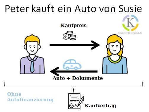 Auto Bar kaufen Schematischer Ablauf Peter kauft ein Auto von Susie ohne Autofinanzierung  # Auto Bar kaufen finanzieren oder leasen?