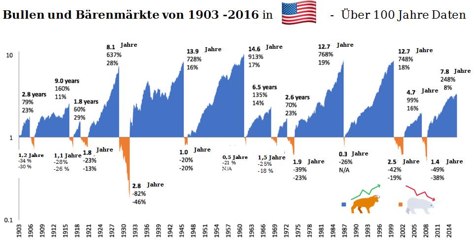 Die Dauer von Bärenmärkten