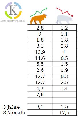 Die Dauer von Bullen- und Bärenmärkten von 1903 -2016 in den USA. Durchschnittlicher Bärenmarkt: 1,5 Jahre; Durchschnittlicher Bullenmarkt: 8,1 Jahre  #Über 100 Jahre Daten Dauer von Bärenmärkten
