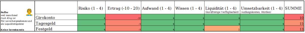 Passives Einkommen im Ranking: 4 (Kein Risiko); Ertragswertung: Negativ, da Zinsen < Inflation; Aufwand: 4 (in 10 min online eröffnet), Wissen: 4 (Kein Vorwissen notwendig), Liquidität: Giro- und Tagesgeldkonto sind maximal liquide, daher 4 Punkte. Das Festgeldkonto erhält 2 Punkte, da ein Auflösen nur umständlich möglich ist. Umsetzbarkeit: 4 (volle Punktzahl, da wirklich jeder sich so ein verdammtes Konto als Puffer eröffnen kann *)