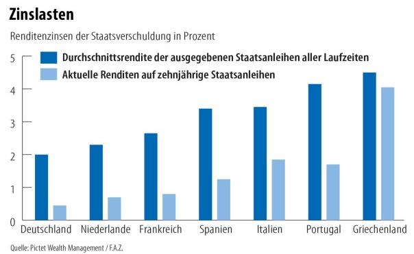 Ranking der Besten passiven Einkommensstrategien:  Vergleich der durchschnittlichen Rendite der Staatsanleihen mehrerer Euroländer mit der aktuellen Rendite zehnjähriger Staatsanleihen.
