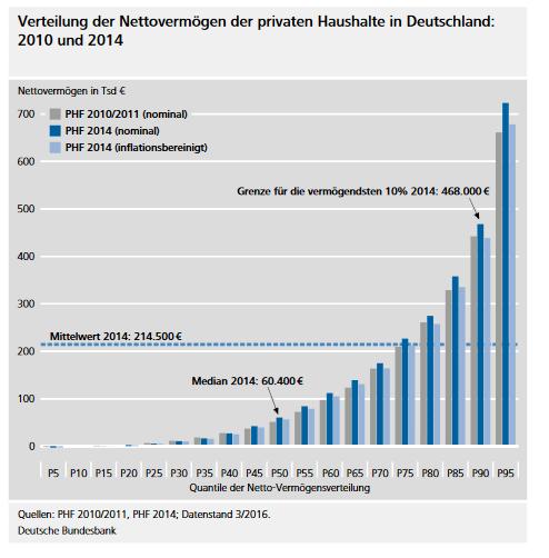 Verteilung der Nettovermögen der privaten Haushalte in Deutschland: 2010 und 2014. Quelle: Deutsche Bundesbank. Der Börsencrash 2020 gleicht die Vermögen an.