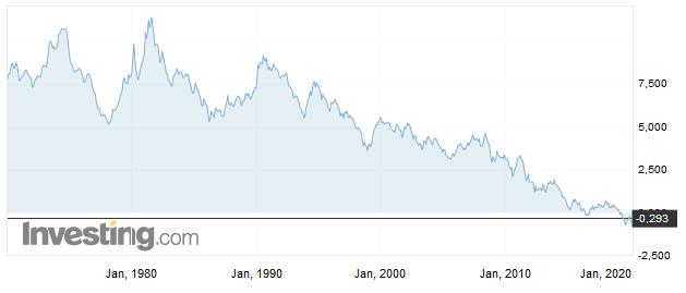 Die Zinsen 10-jähriger  deutscher Staatsanleihen sind seit langem rückläufig.