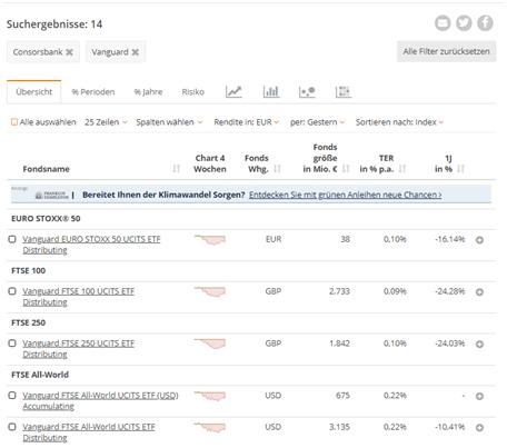 Junior Depot Consorsbank: Auch die beliebten Vanguard Fonds können bespart werden. Screenshot:Justetf.com