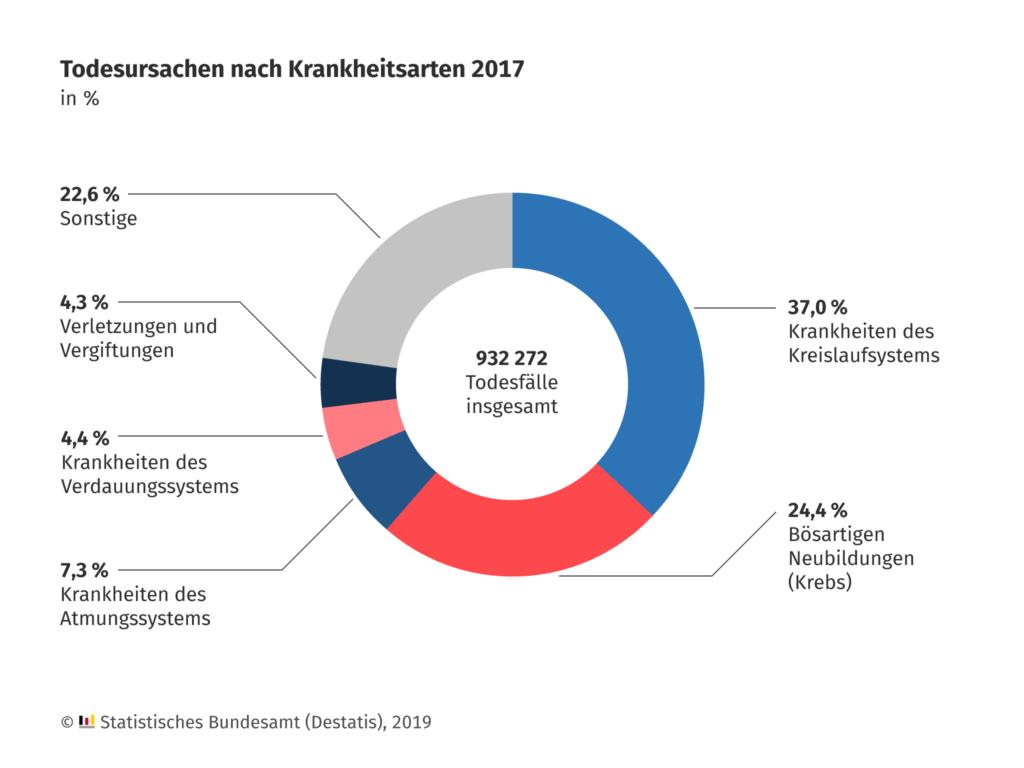 Im Jahr 2017 verstarben in Deutschland insgesamt 932 272 Menschen. Die häufigste Todesursache im Jahr 2017 war, wie schon in den Vorjahren, eine Herz-/Kreislauferkrankung. 37,0 % aller Sterbefälle waren darauf zurückzuführen. Quelle: Statistisches Bundesamt