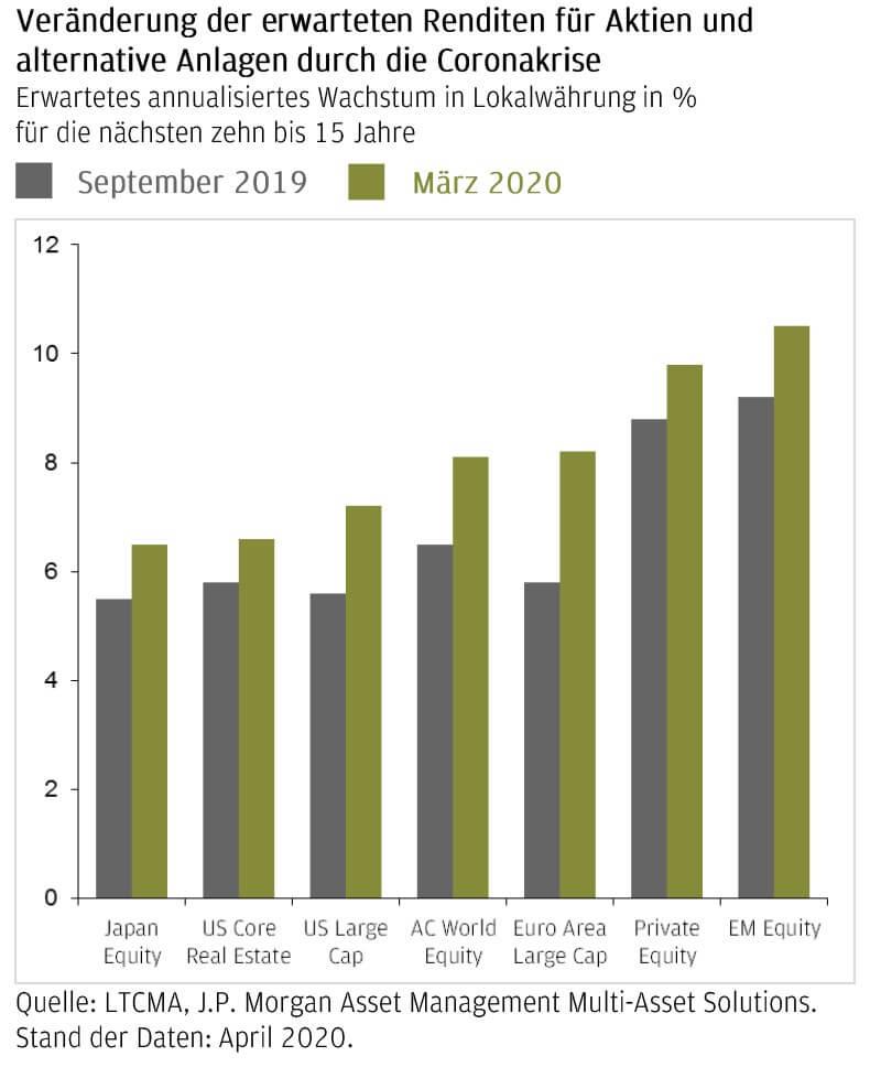 Renditen von Aktien nach der Krise. Die Experten von J.P. Morgan Asset Management erwarten kaum unmittelbare Folgen für das langfristige Wirtschaftswachstum. Insbesondere Aktien und alternative Anlagen können langfristig profitieren. Bildquelle: obs/J.P. Morgan Asset Management