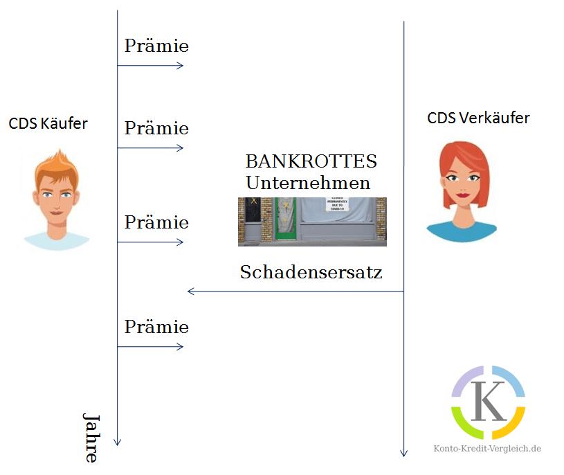 Credit Default Swaps einfach erklärt. Ackman nutzte CDS für seinen Milliardendeal