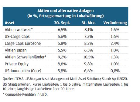Renditen von Aktien nach und vor der Krise im Vergleich