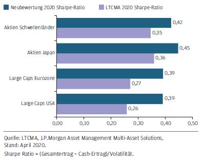 Renditen und Risiko von Aktien nach und vor der Krise im Vergleich