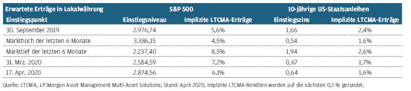 Renditen von Aktien nach und vor der Krise im Vergleich.