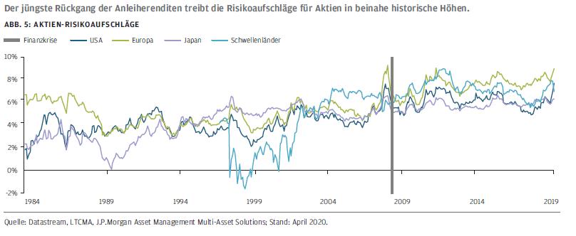 Risikoaufschläge durch Aktien