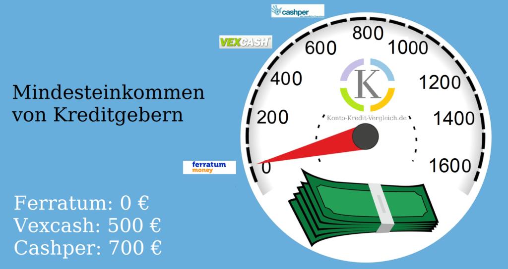 Gefordertes Mindesteinkommen von Kreditgebern von Kleinkrediten. Ferratum: 0€ bzw.  Geld ohne Einkommen leihen Vexcash: 500 € Cashper: 700 €