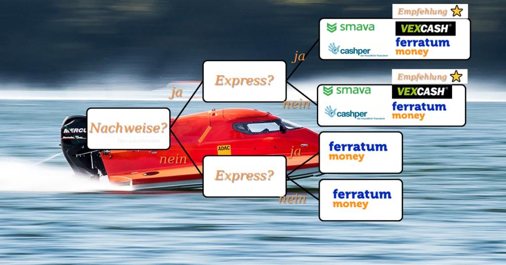 Flowchart: Blitzkredit mit und ohne Nachweise: Wo abschließen?