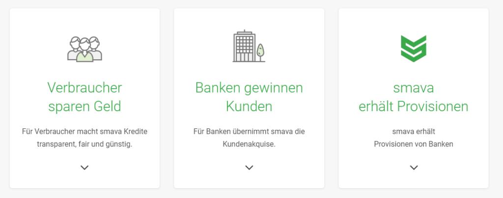 Smava weiß welche Banken leicht Kredite über 1000 Euro in deiner konkreten Situation vergeben.Denn Smavas Geschäftsmodell ist, dass Verbraucher, Banken und der Anbieter selbst profitieren!