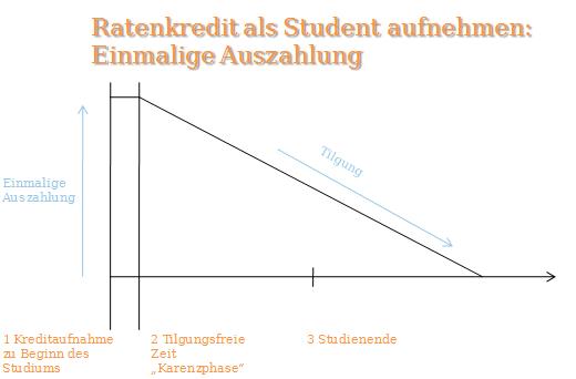 Kredit für Studenten mit einmaliger Auszahlung. Eine Karenzphase kann individuell vereinbart werden.