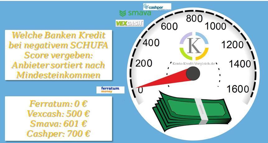 Welche Banken Kredit bei negativem SCHUFA Score vergeben: Anbieter sortiert nach Mindesteinkommen