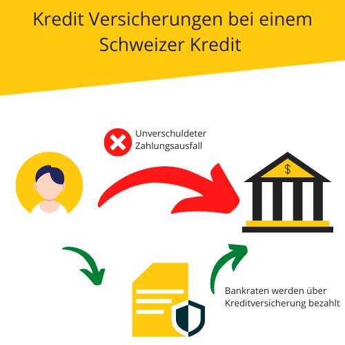 Wie eine Kredit Versicherung funktioniert