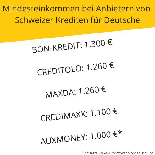Mindesteinkommen bei Anbietern von Schweizer Krediten für Deutsche: Bon-Kredit: 1.300 € netto im Monat Creditolo: 1.260 € netto im Monat Maxda: 1.260 € netto im Monat Credimaxx: 1.100 € netto im Monat Auxmoney: 1.000 € netto im Monat